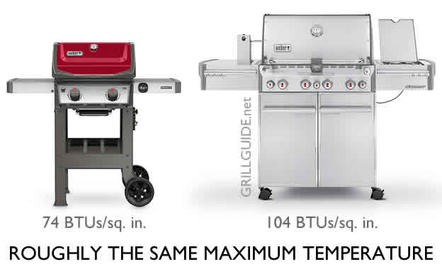 gas grill btus